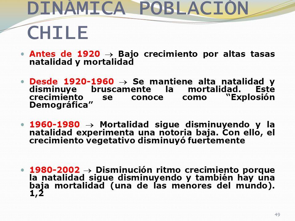 DINÁMICA POBLACIÓN CHILE Antes de 1920 Bajo crecimiento por altas tasas natalidad y mortalidad Desde 1920-1960 Se mantiene alta natalidad y disminuye