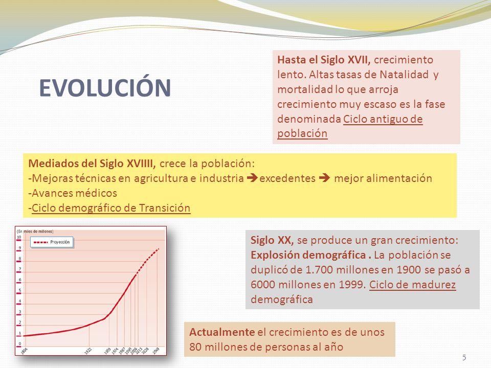 EVOLUCIÓN Hasta el Siglo XVII, crecimiento lento. Altas tasas de Natalidad y mortalidad lo que arroja crecimiento muy escaso es la fase denominada Cic