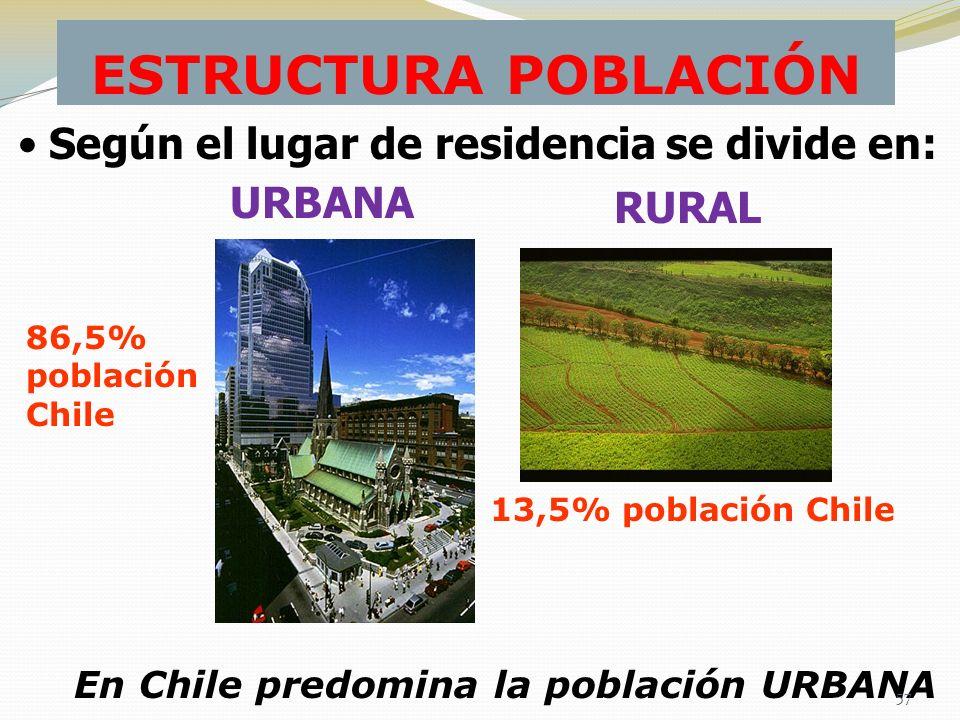 ESTRUCTURA POBLACIÓN URBANA RURAL Según el lugar de residencia se divide en: 86,5% población Chile 13,5% población Chile En Chile predomina la poblaci