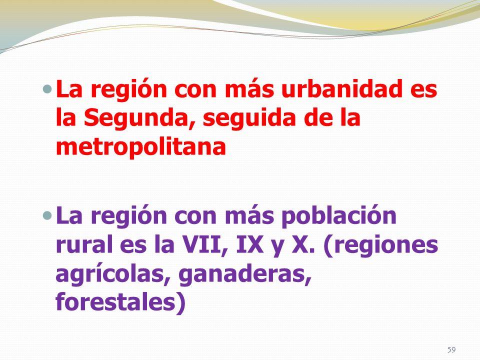 La región con más urbanidad es la Segunda, seguida de la metropolitana La región con más población rural es la VII, IX y X. (regiones agrícolas, ganad