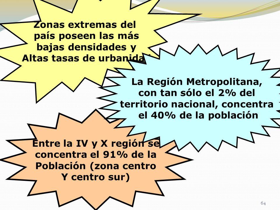 Zonas extremas del país poseen las más bajas densidades y Altas tasas de urbanidad Entre la IV y X región se concentra el 91% de la Población (zona ce