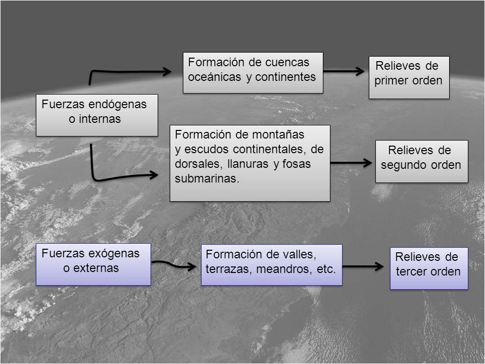 Fuerzas endógenas o internas Fuerzas endógenas o internas Relieves de primer orden Relieves de primer orden Relieves de segundo orden Relieves de segu