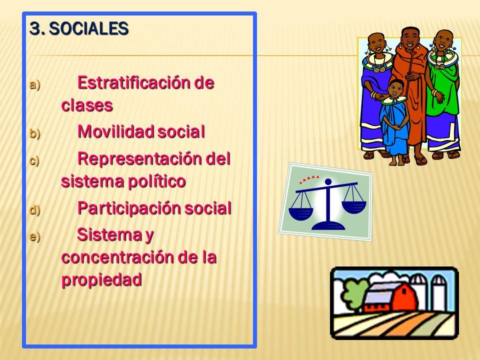 B. DISPONIBILIDAD DE BIENES Y SERVICIOS 1. Ingreso por personas 2. Bienes básicos de consumo (alimentos, textiles, calzado, etc.) 3. Bienes productivo