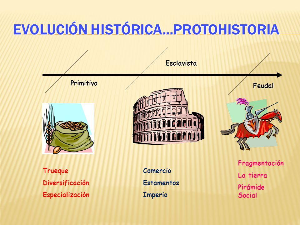 EVOLUCIÓN HISTÓRICA...PROTOHISTORIA Primitivo Esclavista Feudal Trueque Diversificación Especialización Comercio Estamentos Imperio Fragmentación La tierra Pirámide Social