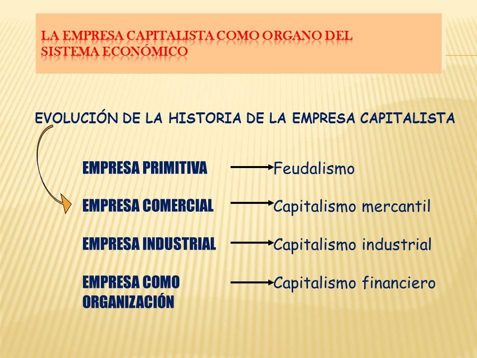 EVOLUCIÓN DE LA HISTORIA DE LA EMPRESA CAPITALISTA EMPRESA PRIMITIVA Feudalismo EMPRESA COMERCIAL Capitalismo mercantil EMPRESA INDUSTRIAL Capitalismo industrial EMPRESA COMO Capitalismo financiero ORGANIZACIÓN