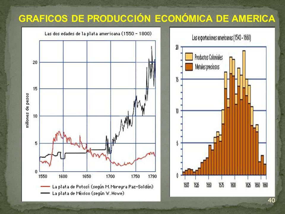 GRAFICOS DE PRODUCCIÓN ECONÓMICA DE AMERICA 40