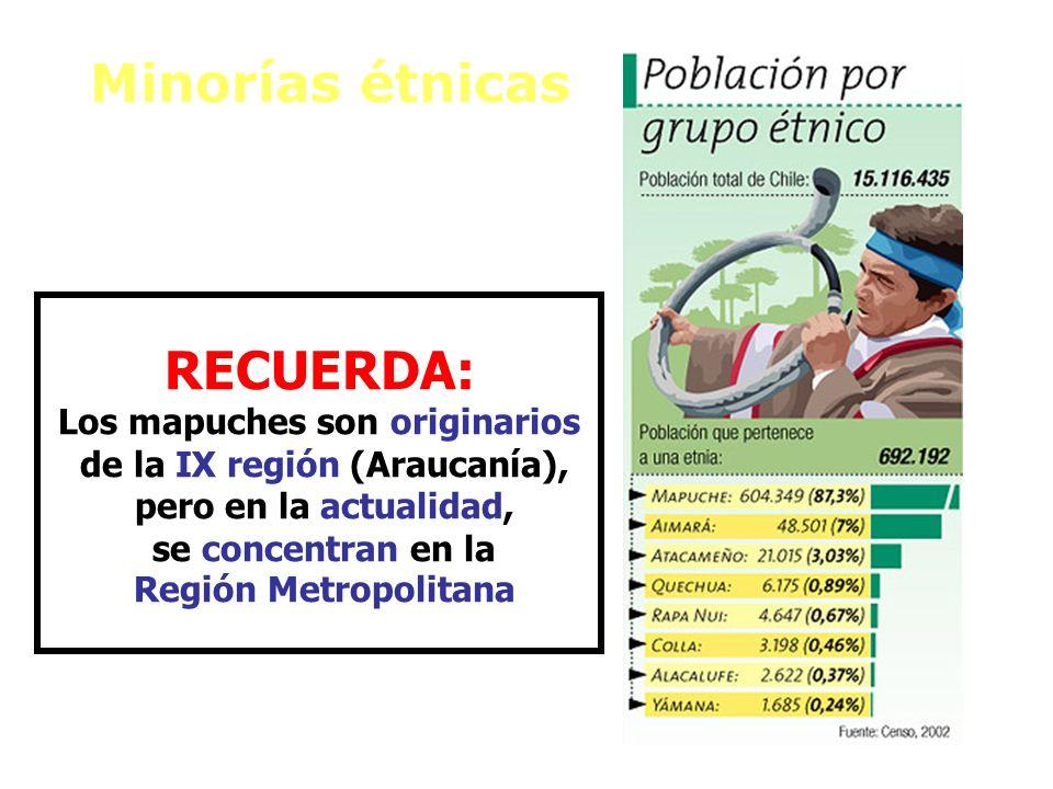 Minorías étnicas RECUERDA: Los mapuches son originarios de la IX región (Araucanía), pero en la actualidad, se concentran en la Región Metropolitana