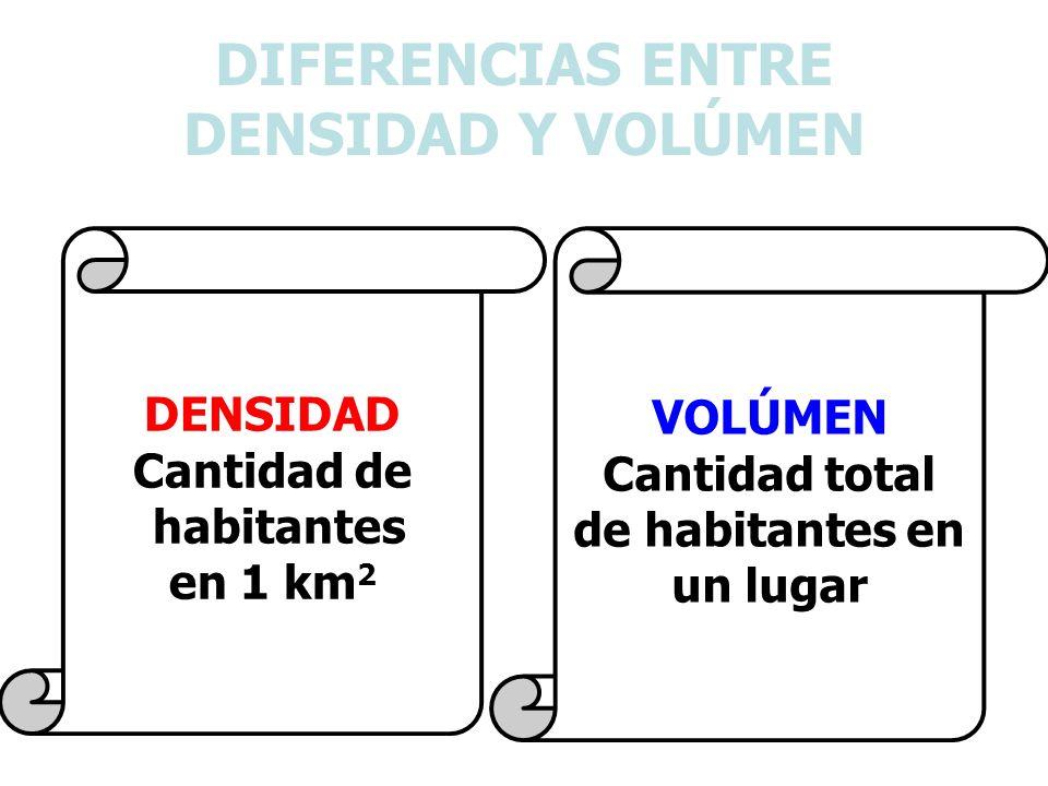 DIFERENCIAS ENTRE DENSIDAD Y VOLÚMEN DENSIDAD Cantidad de habitantes en 1 km 2 VOLÚMEN Cantidad total de habitantes en un lugar