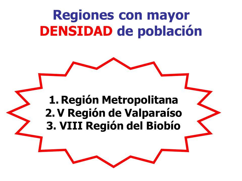 Regiones con mayor DENSIDAD de población 1.Región Metropolitana 2.V Región de Valparaíso 3. VIII Región del Biobío