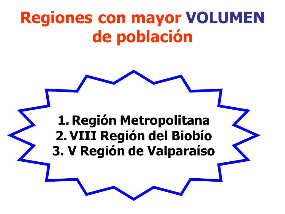Regiones con mayor VOLUMEN de población 1.Región Metropolitana 2.VIII Región del Biobío 3. V Región de Valparaíso