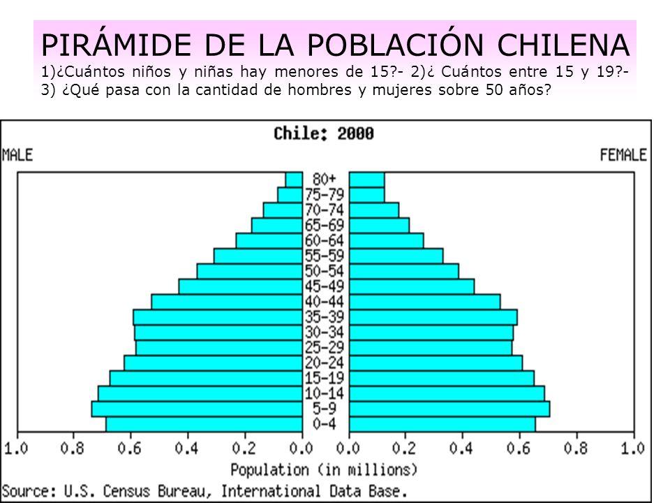 PIRÁMIDE DE LA POBLACIÓN CHILENA 1)¿Cuántos niños y niñas hay menores de 15?- 2)¿ Cuántos entre 15 y 19?- 3) ¿Qué pasa con la cantidad de hombres y mu