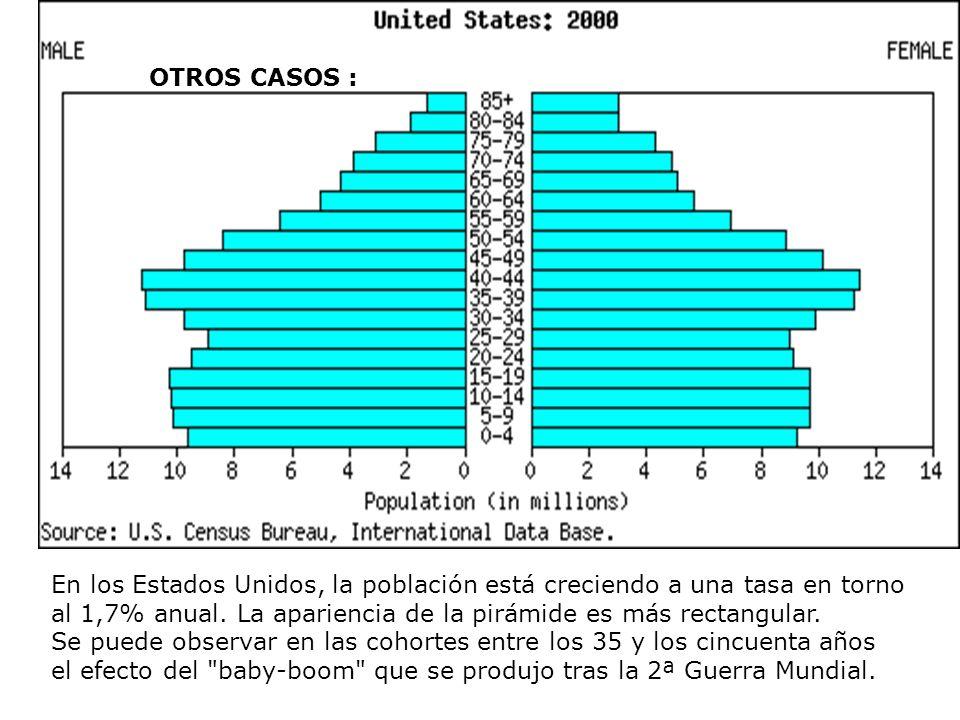 En los Estados Unidos, la población está creciendo a una tasa en torno al 1,7% anual. La apariencia de la pirámide es más rectangular. Se puede observ