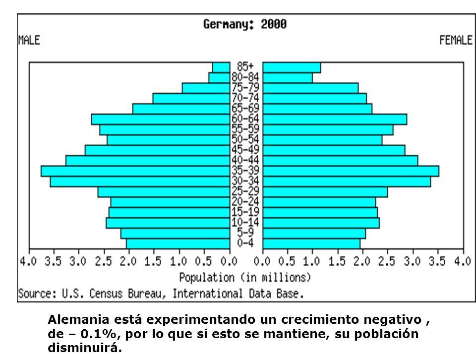 Alemania está experimentando un crecimiento negativo, de – 0.1%, por lo que si esto se mantiene, su población disminuirá.