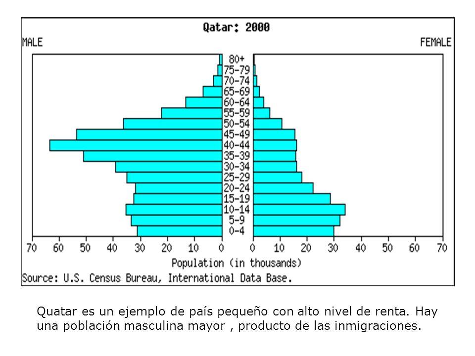 Quatar es un ejemplo de país pequeño con alto nivel de renta. Hay una población masculina mayor, producto de las inmigraciones.