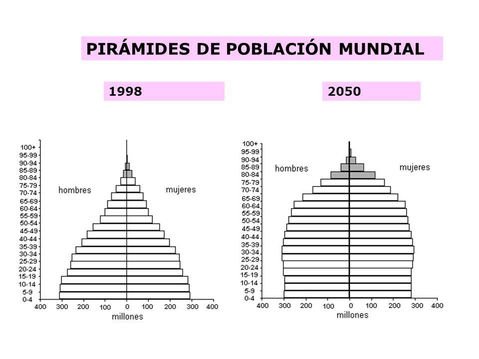 PIRÁMIDES DE POBLACIÓN MUNDIAL 19982050