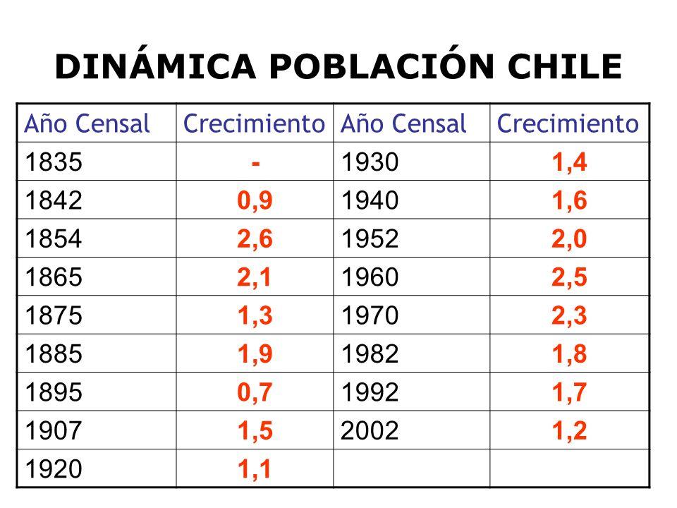 DINÁMICA POBLACIÓN CHILE Año CensalCrecimientoAño CensalCrecimiento 1835-19301,4 18420,919401,6 18542,619522,0 18652,119602,5 18751,319702,3 18851,919