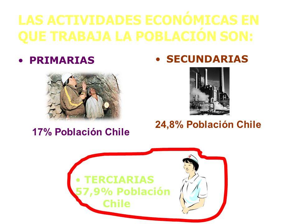 LAS ACTIVIDADES ECONÓMICAS EN QUE TRABAJA LA POBLACIÓN SON: PRIMARIAS 17% Población Chile SECUNDARIAS 24,8% Población Chile TERCIARIAS 57,9% Población