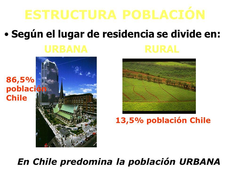 ESTRUCTURA POBLACIÓN URBANARURAL Según el lugar de residencia se divide en: 86,5% población Chile 13,5% población Chile En Chile predomina la població