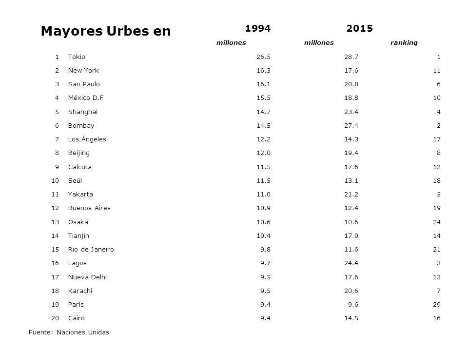 Mayores Urbes en 19942015 millones ranking 1Tokio26.528.71 2New York16.317.611 3Sao Paulo16.120.86 4México D.F15.518.810 5Shanghai14.723.44 6Bombay14.