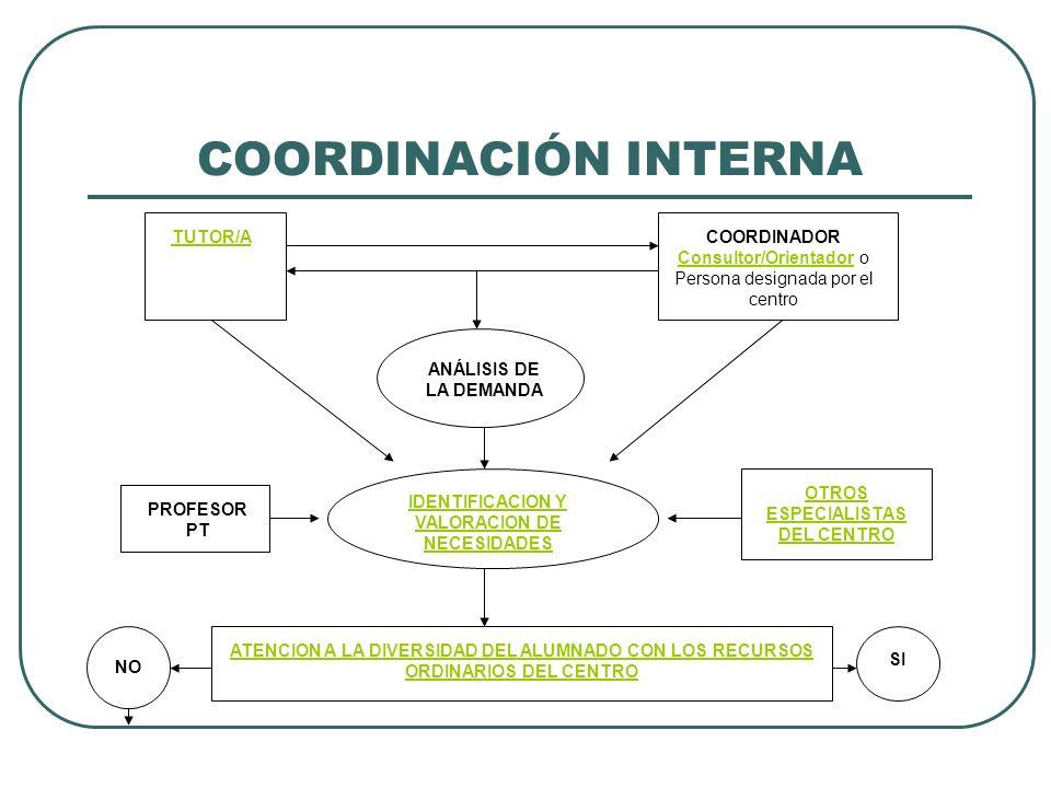 COORDINACIÓN INTERNA TUTOR/ACOORDINADOR Consultor/OrientadorConsultor/Orientador o Persona designada por el centro ANÁLISIS DE LA DEMANDA IDENTIFICACI