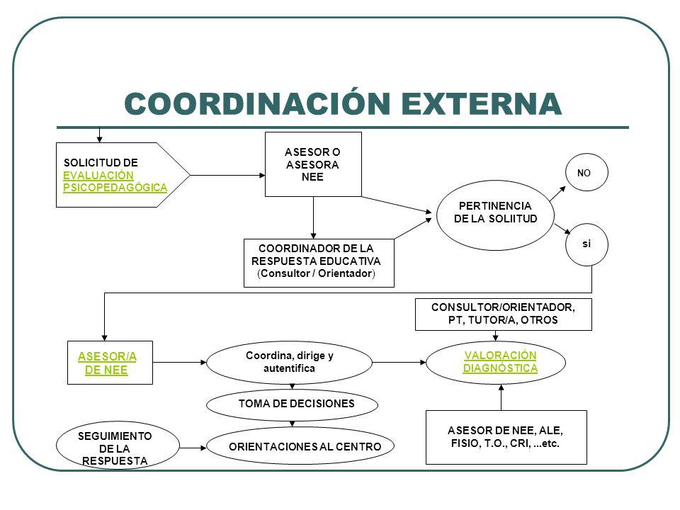 COORDINACIÓN EXTERNA SOLICITUD DE EVALUACIÓN PSICOPEDAGÓGICA EVALUACIÓN PSICOPEDAGÓGICA ASESOR O ASESORA NEE COORDINADOR DE LA RESPUESTA EDUCATIVA (Co