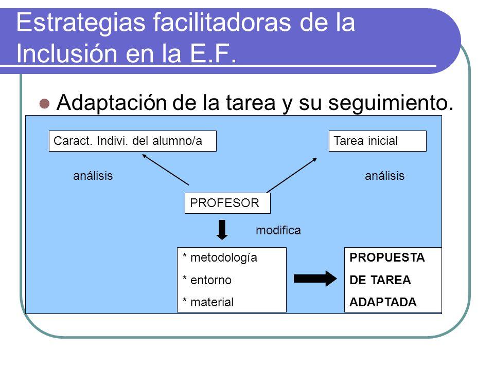 Estrategias facilitadoras de la Inclusión en la E.F. Adaptación de la tarea y su seguimiento. Caract. Indivi. del alumno/aTarea inicial PROFESOR * met