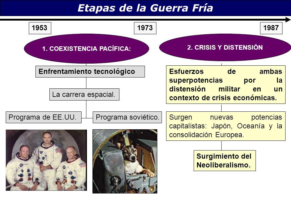 Etapas de la Guerra Fría Programa soviético.Programa de EE.UU. 19531973 1. COEXISTENCIA PACÍFICA: Enfrentamiento tecnológico La carrera espacial. 2. C