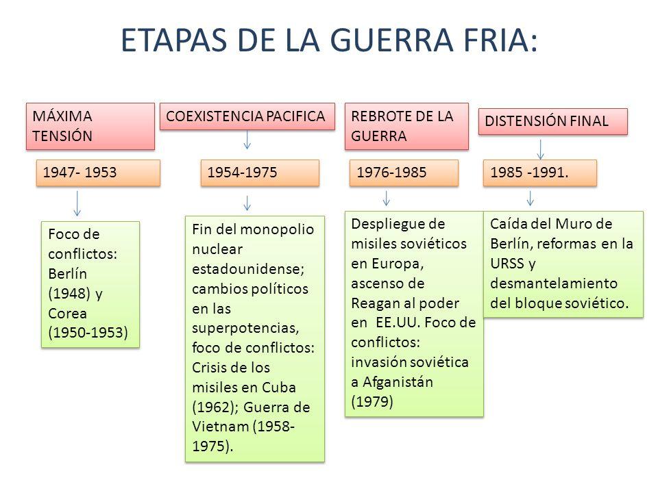 ETAPAS DE LA GUERRA FRIA: COEXISTENCIA PACIFICA REBROTE DE LA GUERRA MÁXIMA TENSIÓN DISTENSIÓN FINAL 1947- 1953 1954-1975 1976-1985 1985 -1991. Foco d