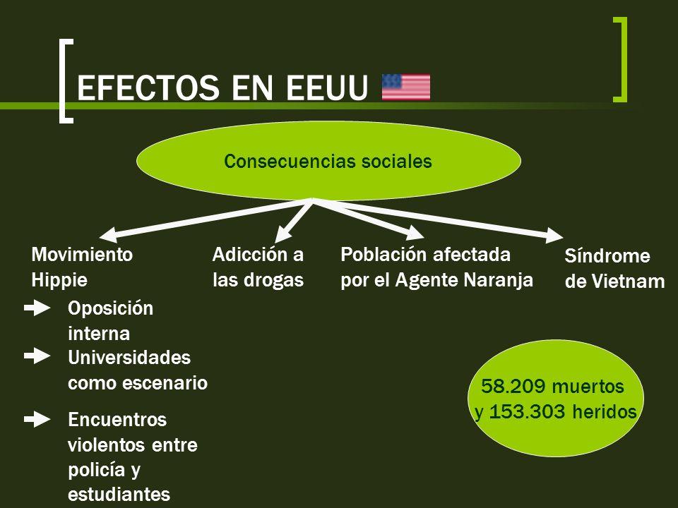 EFECTOS EN EEUU Consecuencias políticas Desprestigio internacional y dentro de su país por intervenir en un conflicto ajeno y por la crueldad de las t