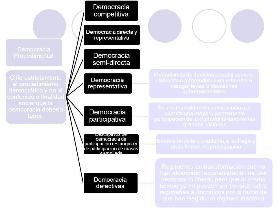 Democracia Procedimental Ciñe estrictamente al procedimiento democrático y no al contenido o finalidad social que la democracia debería tener. Democra