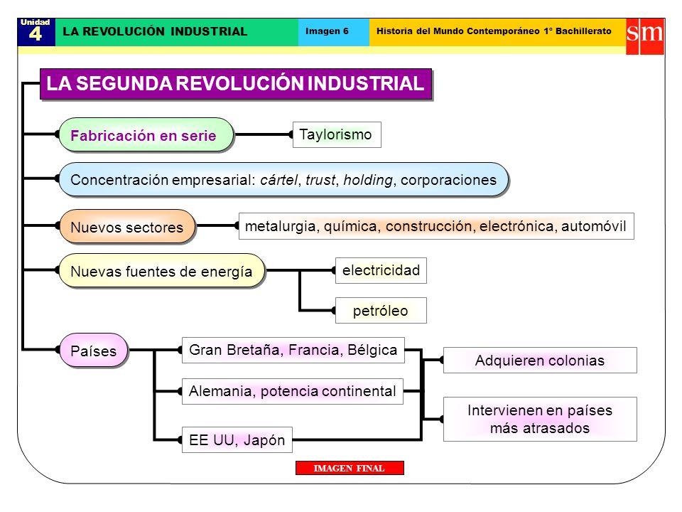 Unidad 4 LA REVOLUCIÓN INDUSTRIAL Imagen 6Historia del Mundo Contemporáneo 1º Bachillerato IMAGEN FINAL LA SEGUNDA REVOLUCIÓN INDUSTRIAL Fabricación e