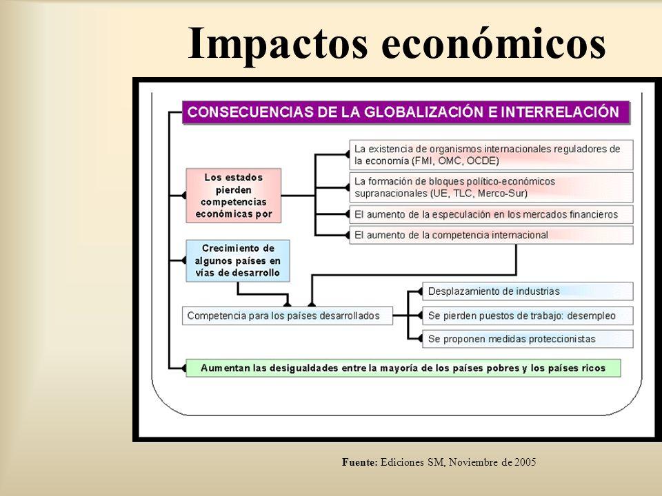 Impactos económicos Fuente: Ediciones SM, Noviembre de 2005