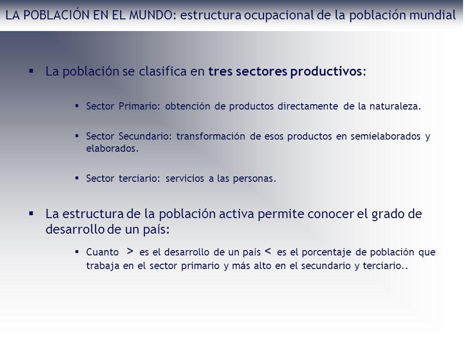 La poblaci ó n se clasifica en tres sectores productivos: Sector Primario: obtenci ó n de productos directamente de la naturaleza. Sector Secundario: