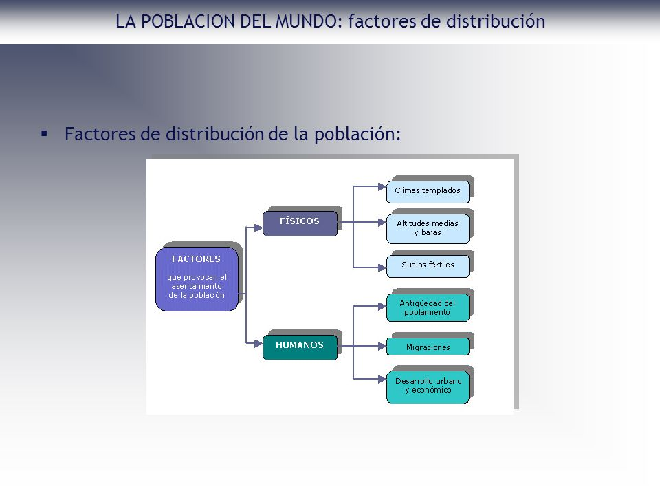 LA POBLACION DEL MUNDO: factores de distribución Factores de distribución de la población: