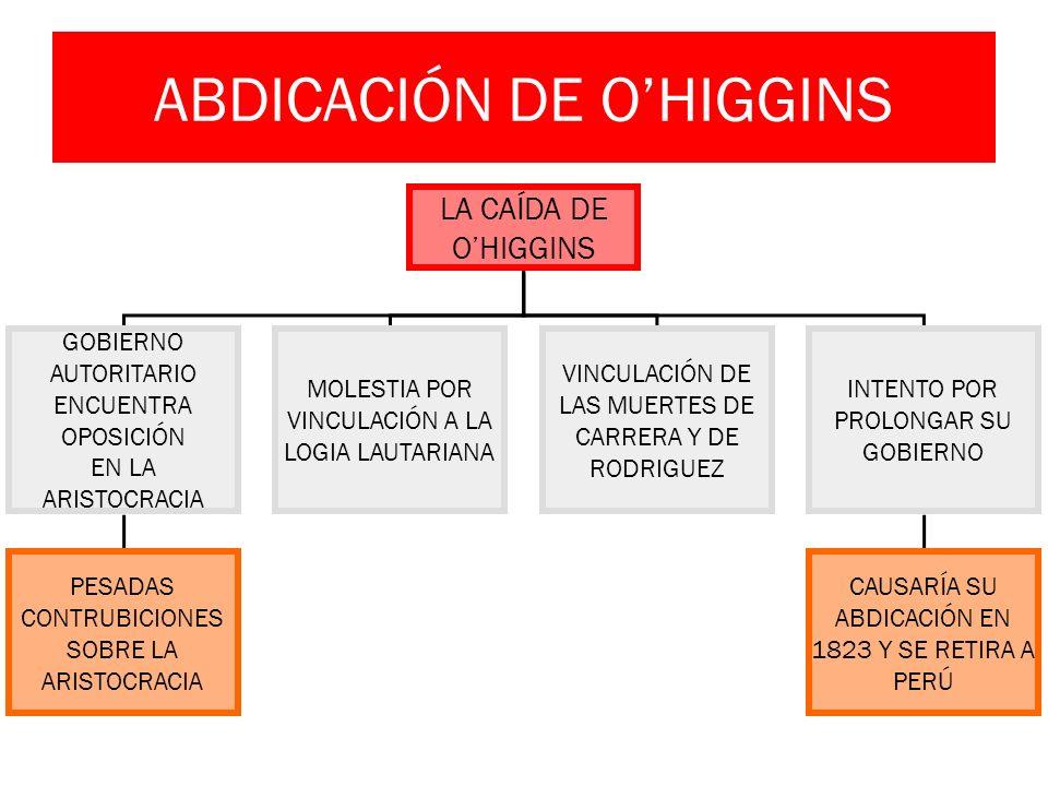 LA CAÍDA DE OHIGGINS GOBIERNO AUTORITARIO ENCUENTRA OPOSICIÓN EN LA ARISTOCRACIA MOLESTIA POR VINCULACIÓN A LA LOGIA LAUTARIANA VINCULACIÓN DE LAS MUE