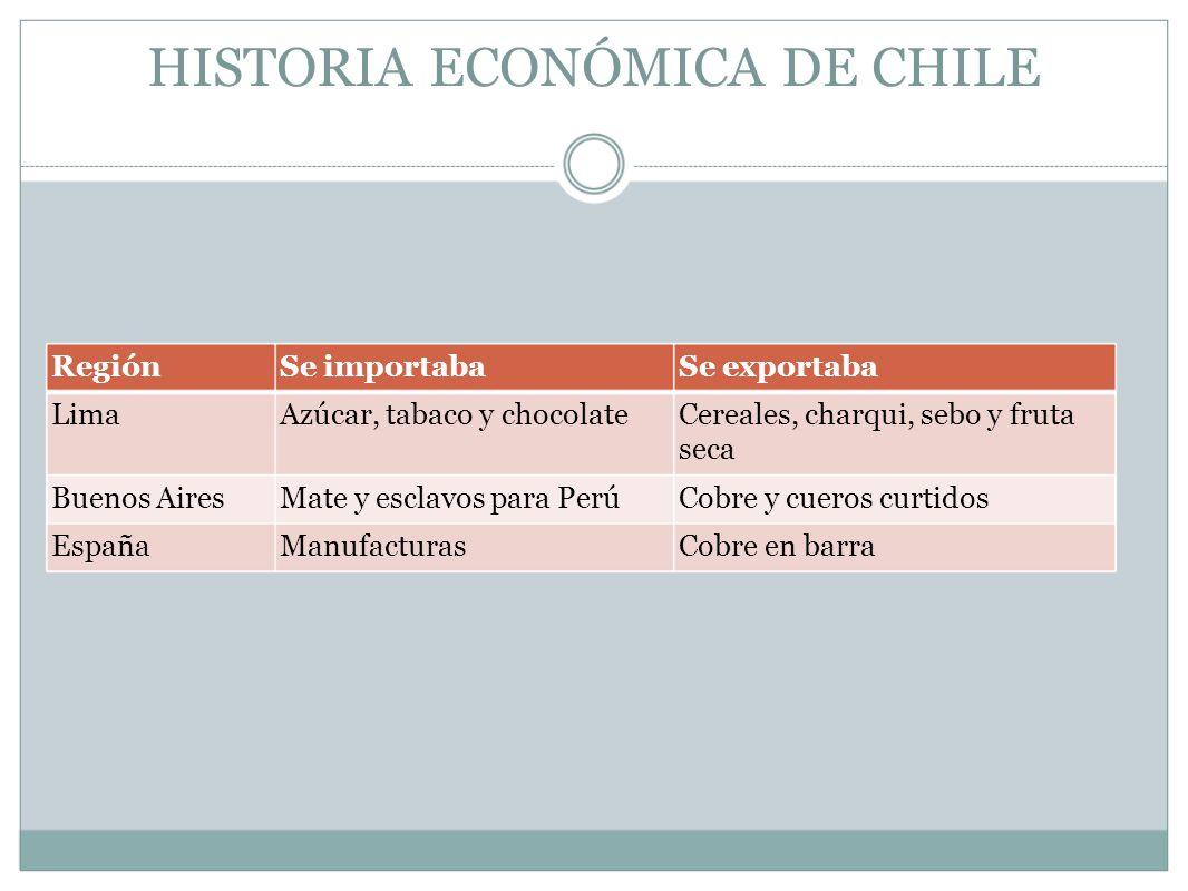 HISTORIA ECONÓMICA DE CHILE RegiónSe importabaSe exportaba LimaAzúcar, tabaco y chocolateCereales, charqui, sebo y fruta seca Buenos AiresMate y escla