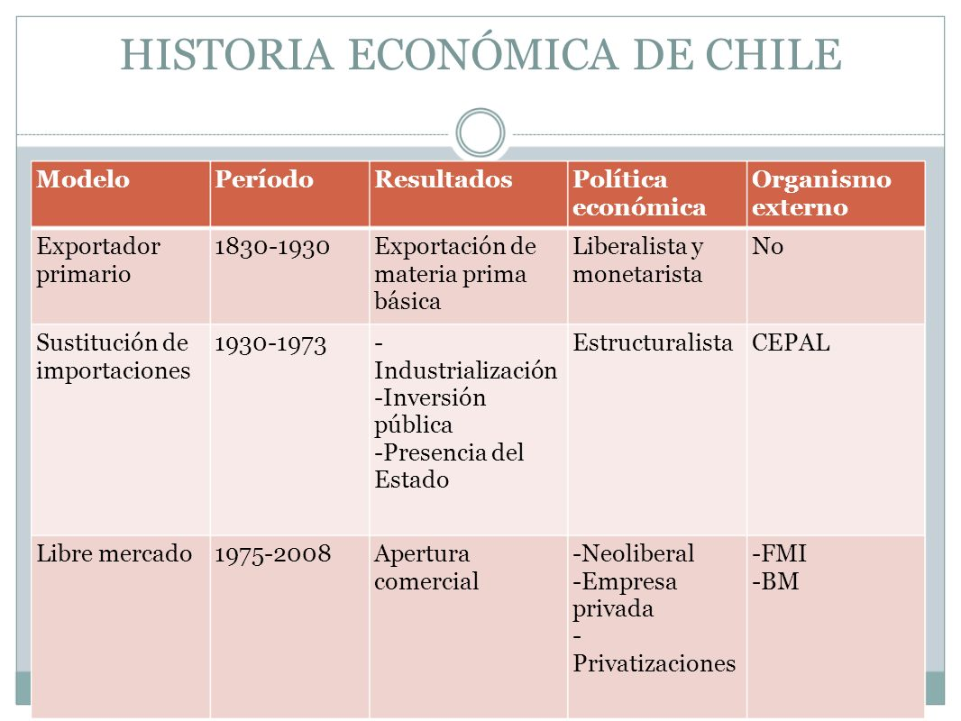 HISTORIA ECONÓMICA DE CHILE ModeloPeríodoResultadosPolítica económica Organismo externo Exportador primario 1830-1930Exportación de materia prima bási