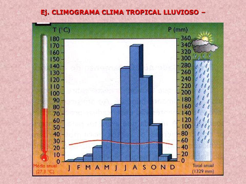Ej. CLIMOGRAMA CLIMA TROPICAL LLUVIOSO –