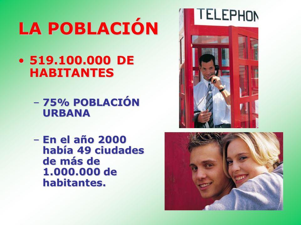 LA POBLACIÓN 519.100.000 DE HABITANTES519.100.000 DE HABITANTES –75% POBLACIÓN URBANA –En el año 2000 había 49 ciudades de más de 1.000.000 de habitan