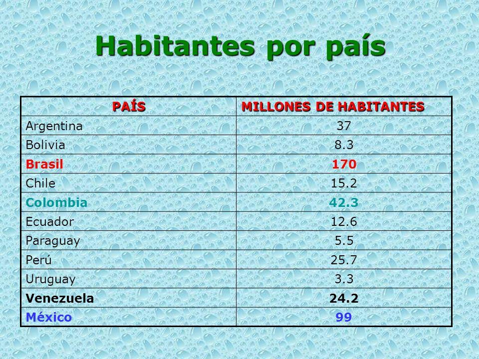 Habitantes por país PAÍS MILLONES DE HABITANTES Argentina37 Bolivia8.3 Brasil170 Chile15.2 Colombia42.3 Ecuador12.6 Paraguay5.5 Perú25.7 Uruguay3.3 Ve