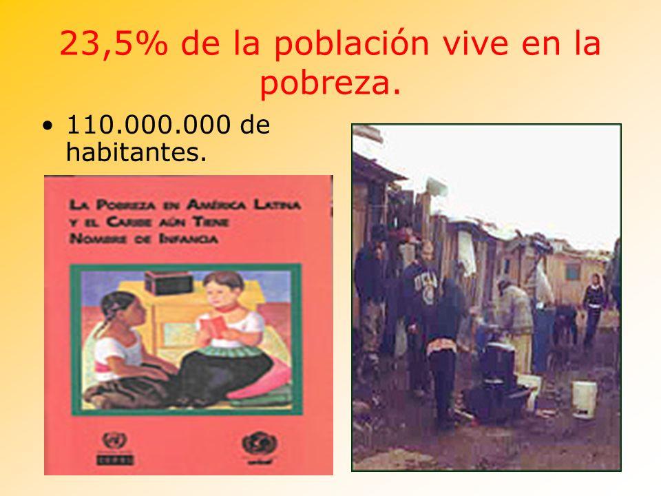 23,5% de la población vive en la pobreza. 110.000.000 de habitantes.