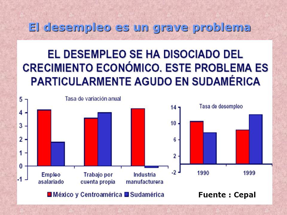 El desempleo es un grave problema Fuente : Cepal