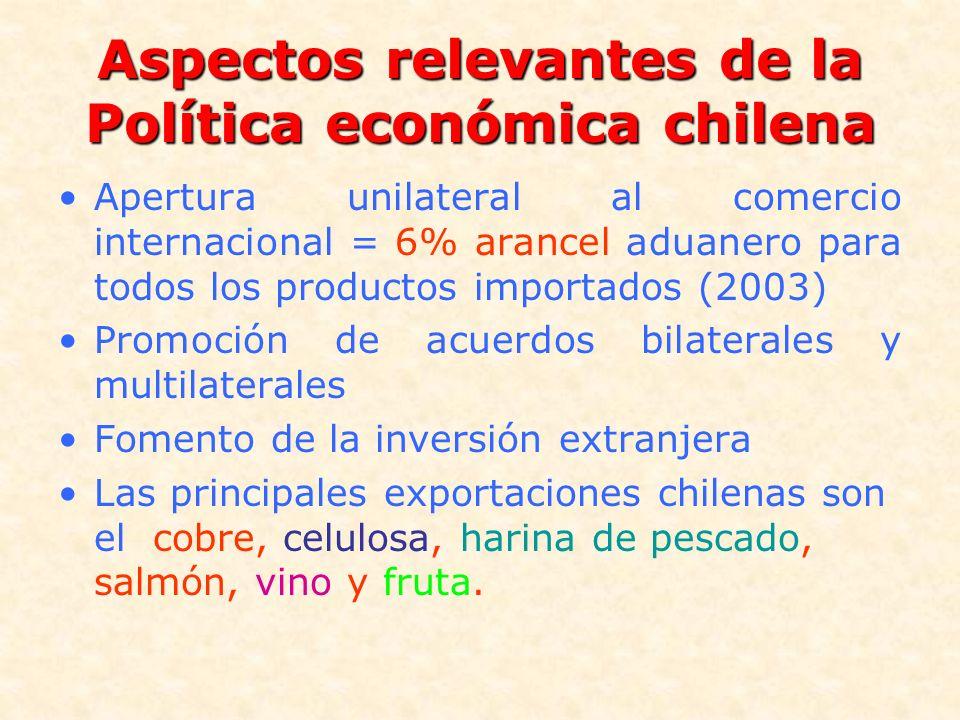 Aspectos relevantes de la Política económica chilena Apertura unilateral al comercio internacional = 6% arancel aduanero para todos los productos impo