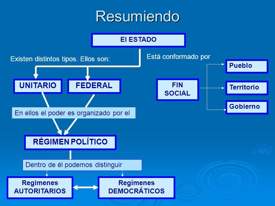 Resumiendo El ESTADO UNITARIOFEDERAL FIN SOCIAL Pueblo Territorio Gobierno RÉGIMEN POLÍTICO Regimenes AUTORITARIOS Regímenes DEMOCRÁTICOS Está conform