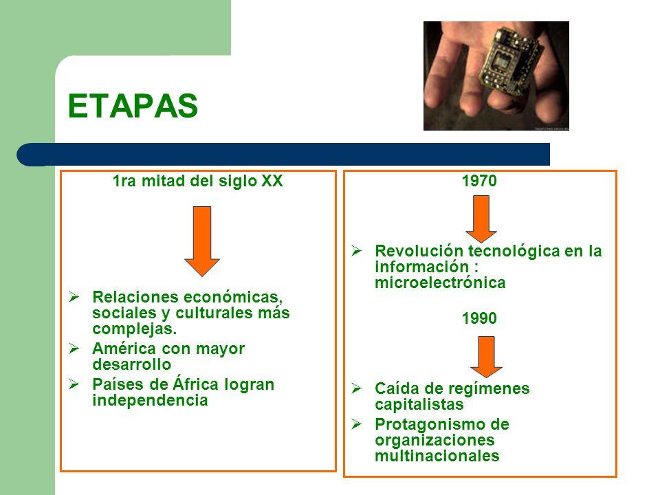 ETAPAS 1ra mitad del siglo XX Relaciones económicas, sociales y culturales más complejas. América con mayor desarrollo Países de África logran indepen