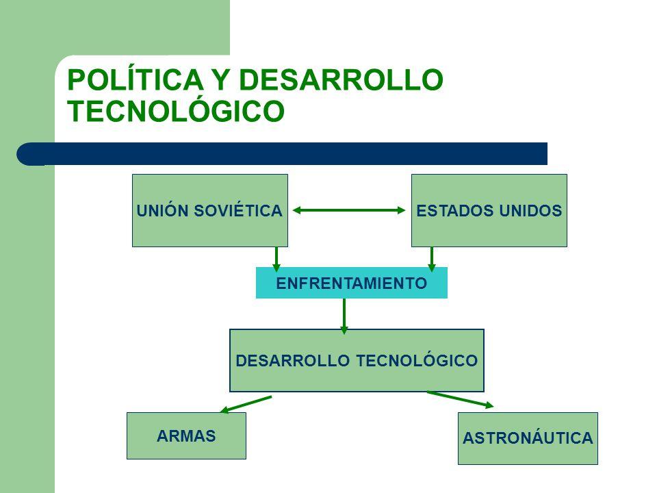 POLÍTICA Y DESARROLLO TECNOLÓGICO DESARROLLO TECNOLÓGICO ARMAS ASTRONÁUTICA ENFRENTAMIENTO UNIÓN SOVIÉTICAESTADOS UNIDOS