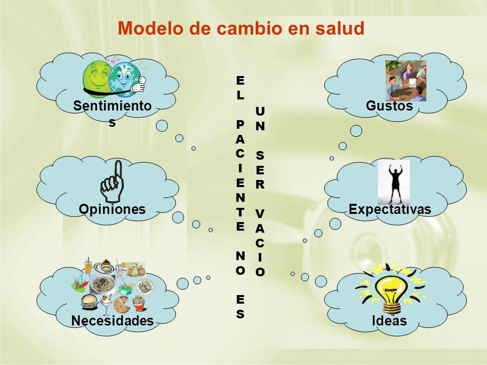 Modelo de cambio en salud EL PACIENTE NOESEL PACIENTE NOES UN SER VACIOUN SER VACIO Gustos Expectativas Ideas Sentimiento s Opiniones Necesidades