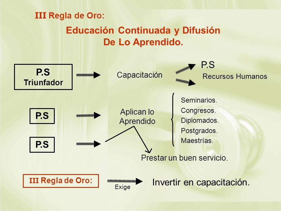 Educación Continuada y Difusión De Lo Aprendido. III Regla de Oro: P.S Triunfador Capacitación P.S Recursos Humanos P.S III Regla de Oro: Invertir en