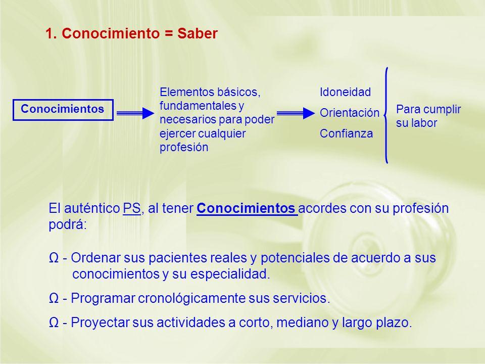 1. Conocimiento = Saber Conocimientos Elementos básicos, fundamentales y necesarios para poder ejercer cualquier profesión Idoneidad Orientación Confi
