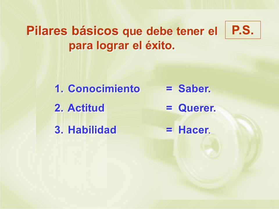 Pilares básicos que debe tener el para lograr el éxito. P.S. 1. Conocimiento= Saber. 2. Actitud = Querer. 3. Habilidad = Hacer.